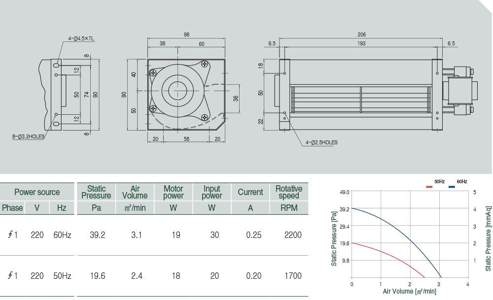 AC-060-020 Technical data