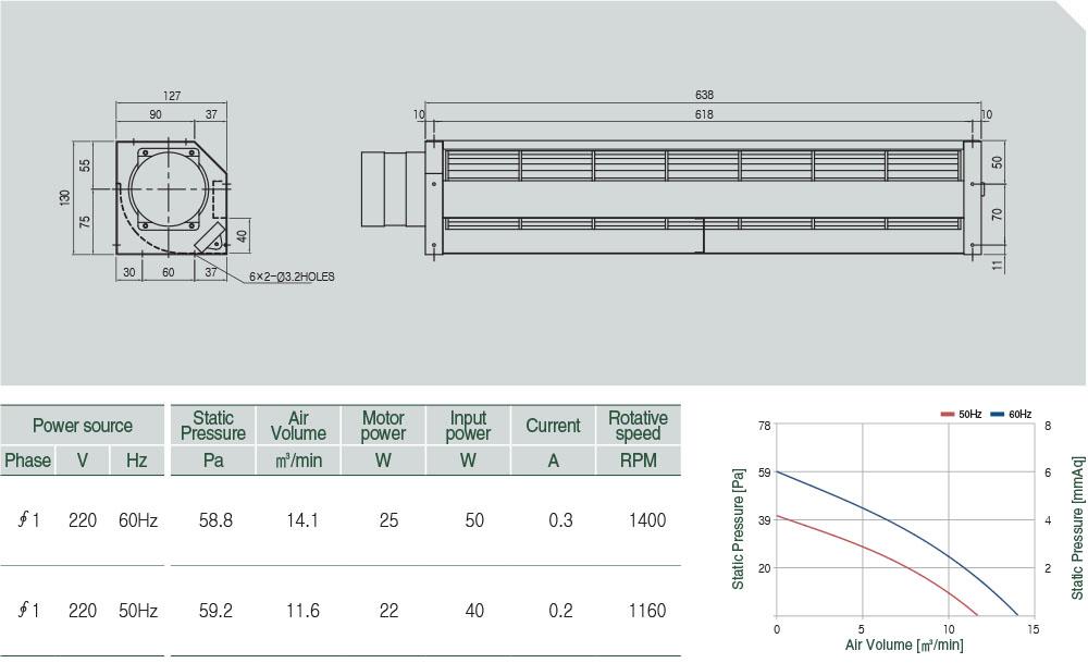 AC-090-070 Technical data