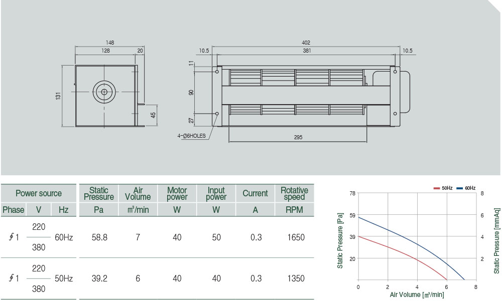 AC-097-040 Technical data