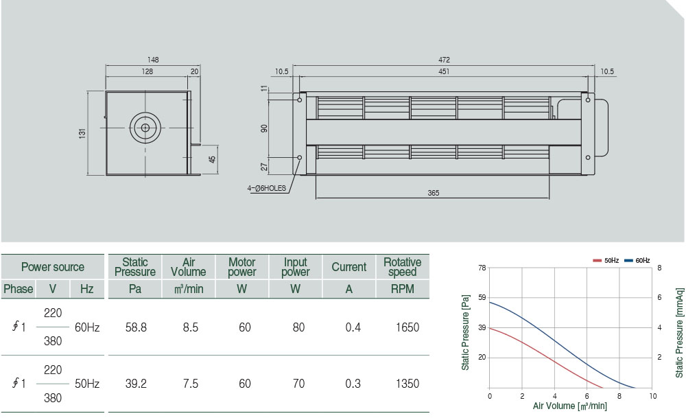 AC-097-050 Technical data