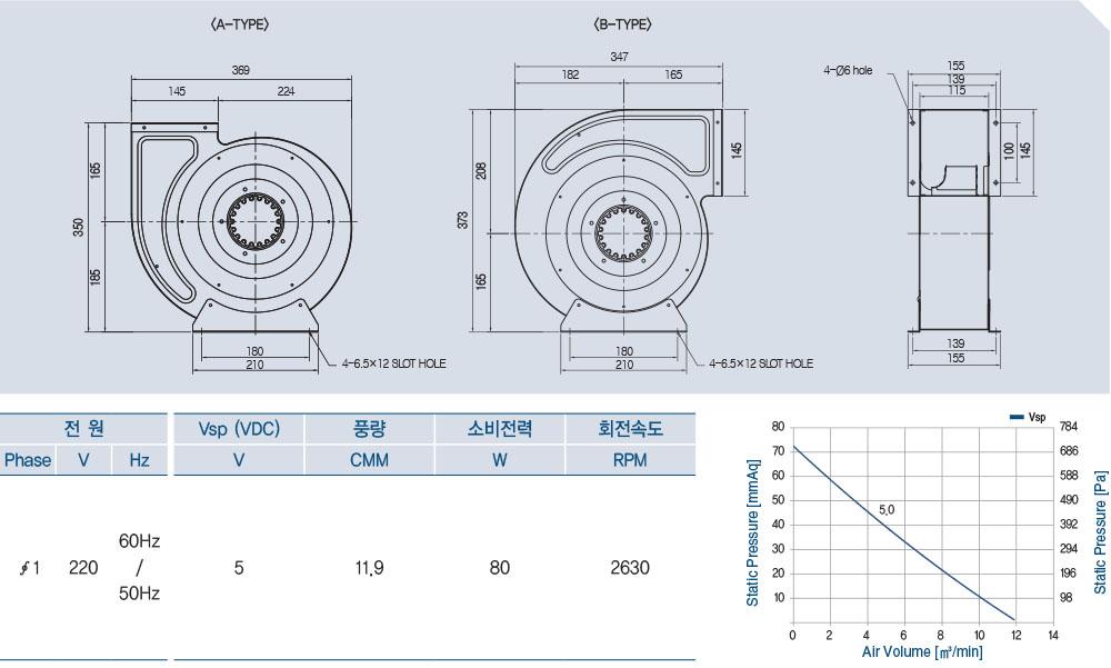 AOB2S-225-50A (BLDC)