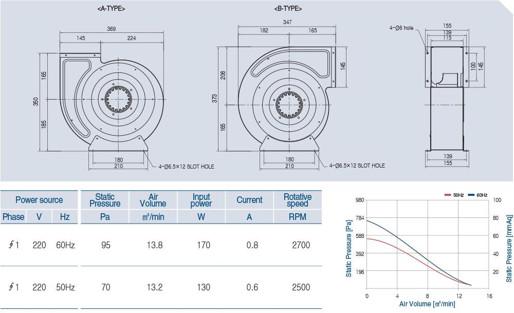 AOB2S-225-50A Technical data