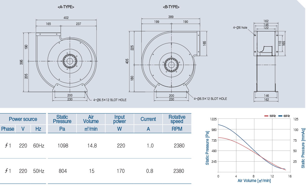 AOB2S-250-52A Technical data