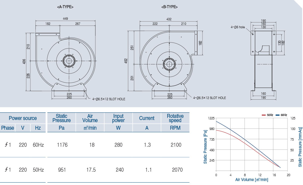 AOB2S-280-50A Technical data