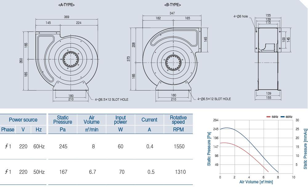 AOB4S-225-50A Technical data