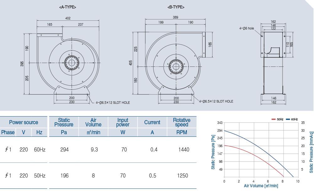 AOB4S-250-52A Technical data