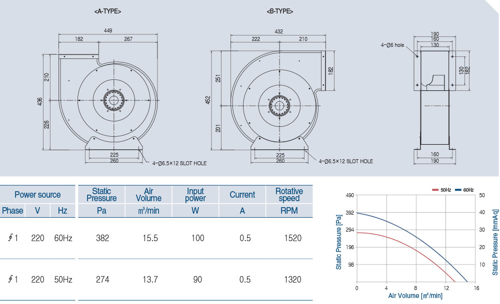 AOB4S-280-50A Technical data