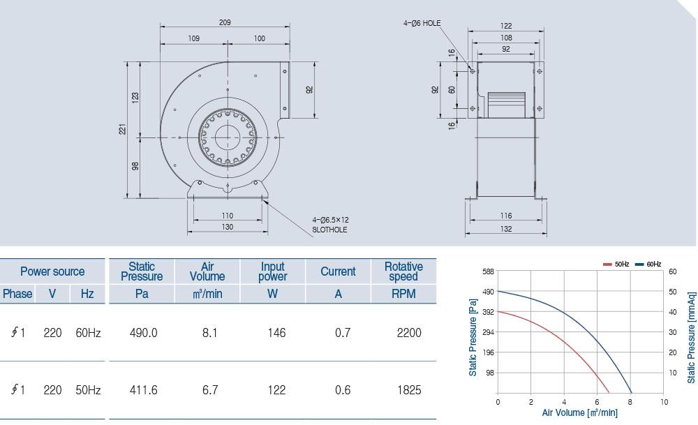 AOS2S-145-60A Technical data