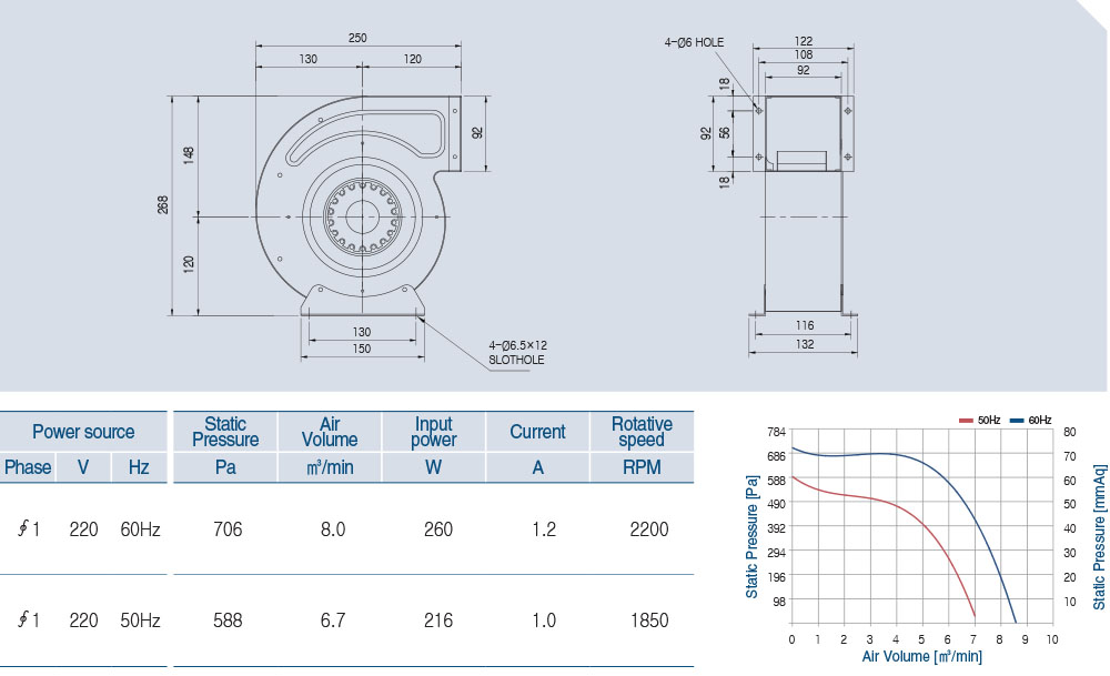 AOS2S-160-60A Technical data