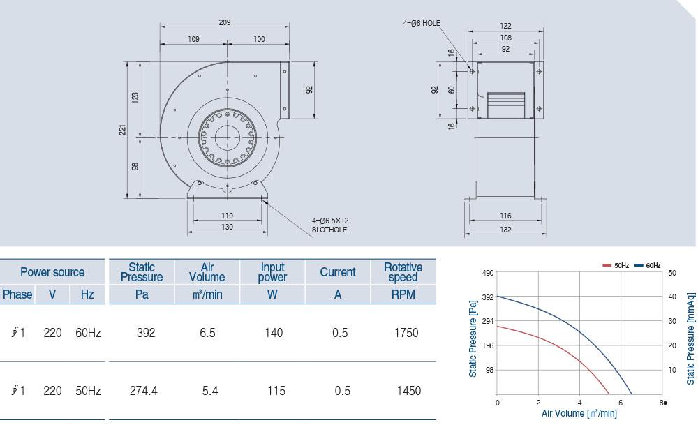 AOS4S-145-60A Technical data