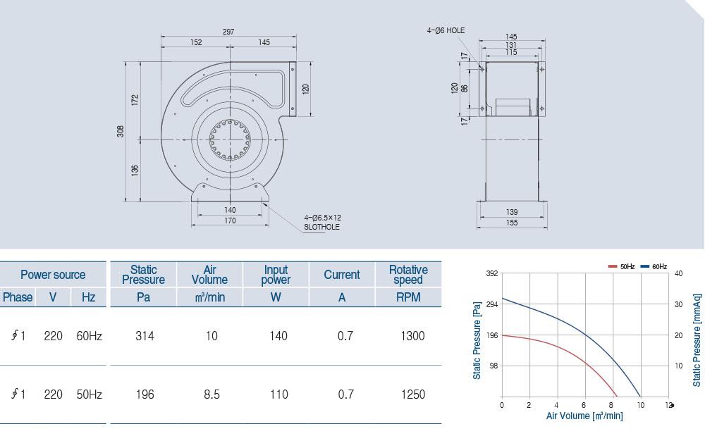 AOS4S-180-75A Technical data