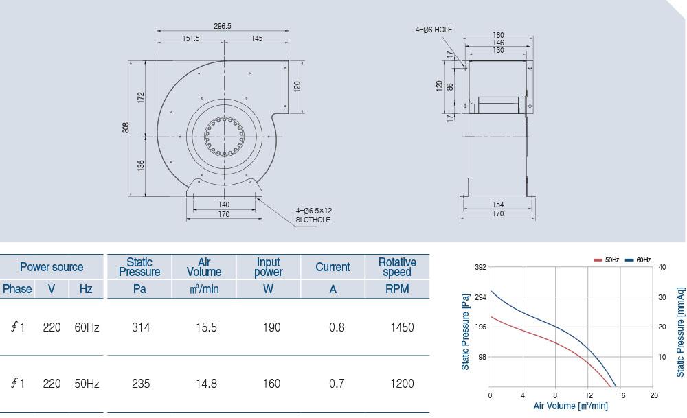 AOS4S-180-90A Technical data