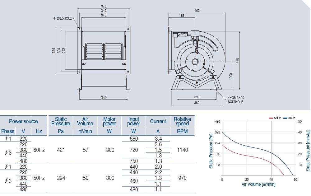AS-110D (6 POLE) technical data