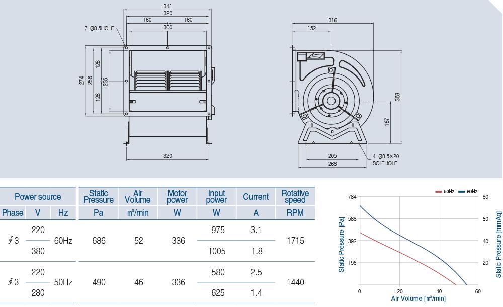 AS-910D (4 POLE) Technical data