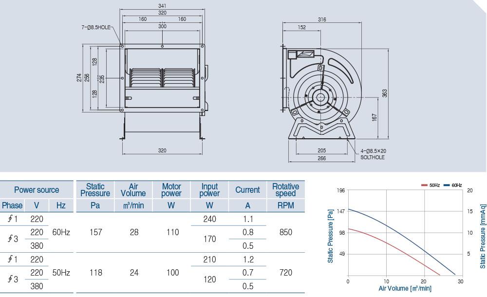 AS-910D (8 POLE) Technical data