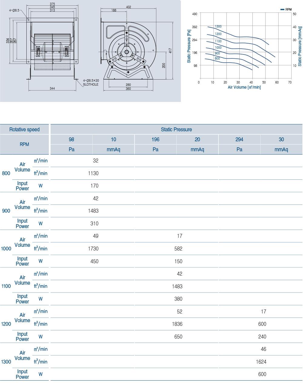 ECA-110BL Technical Data