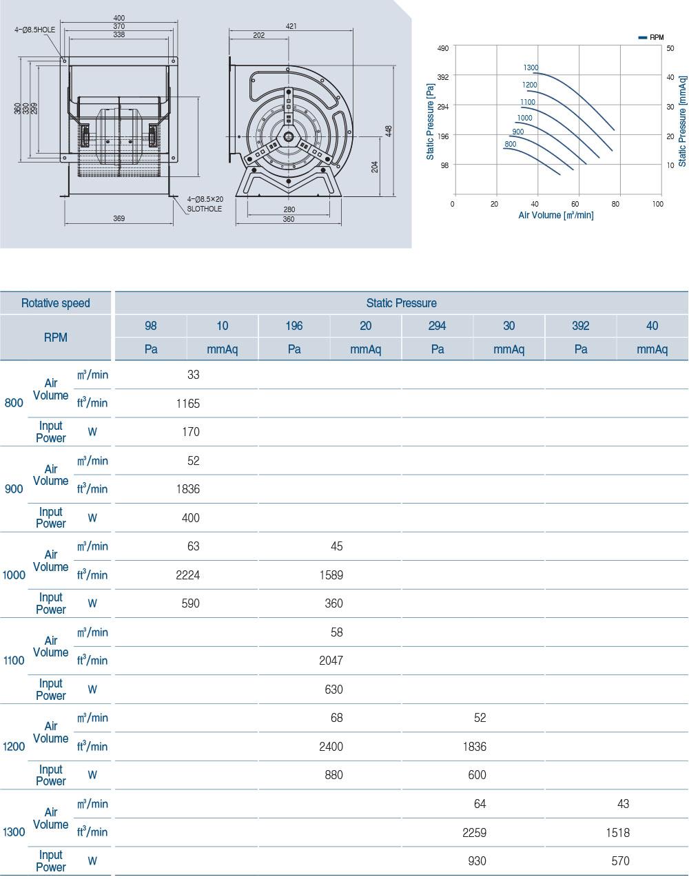 ECA-111BL Technical Data