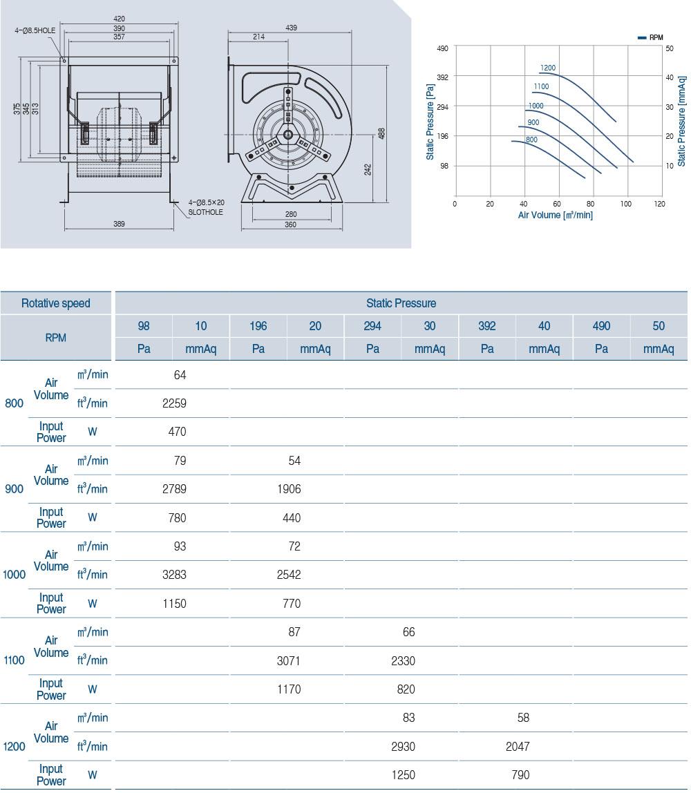 ECA-122BL Technical Data