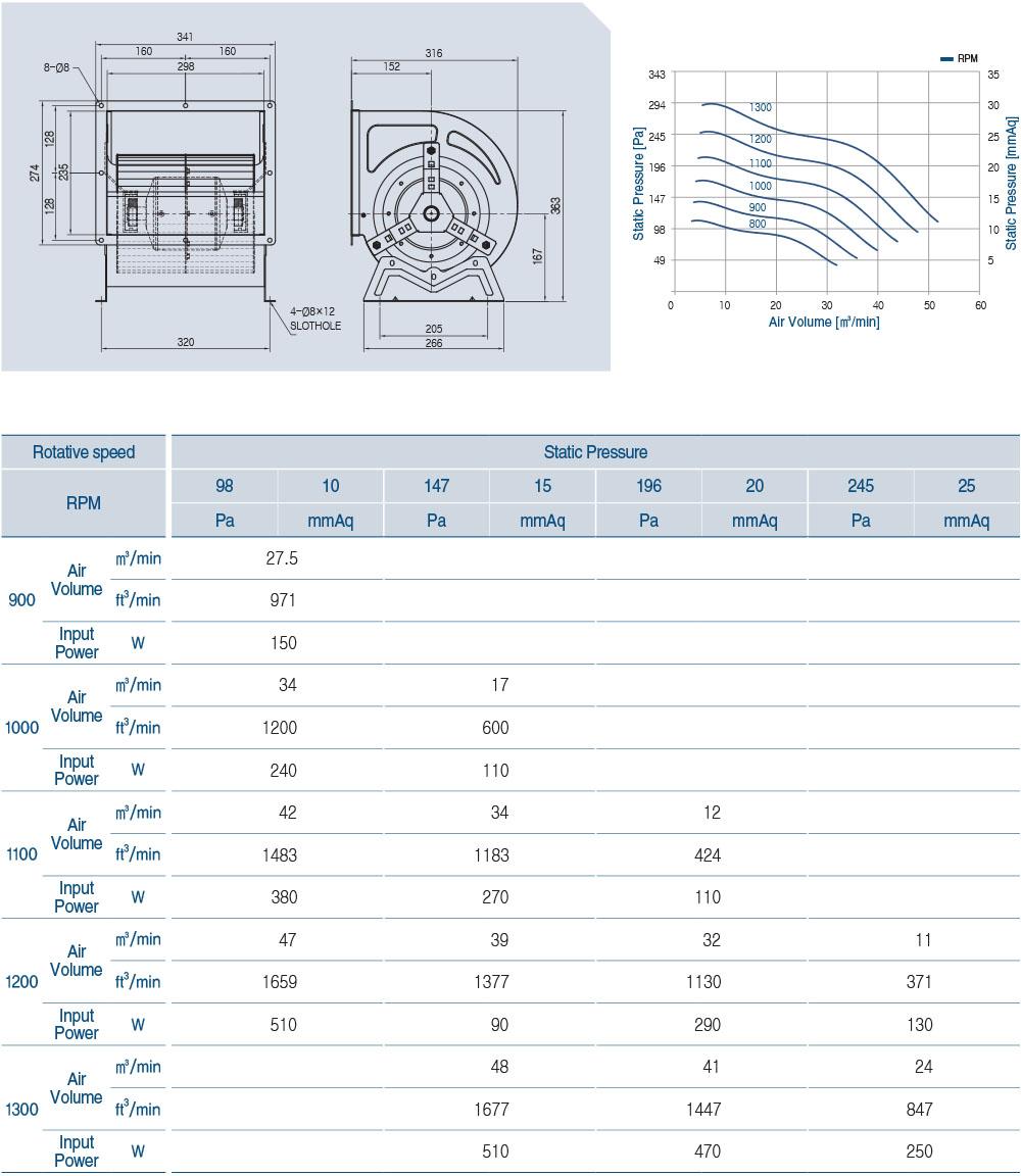 ECA-910BL Technical Data