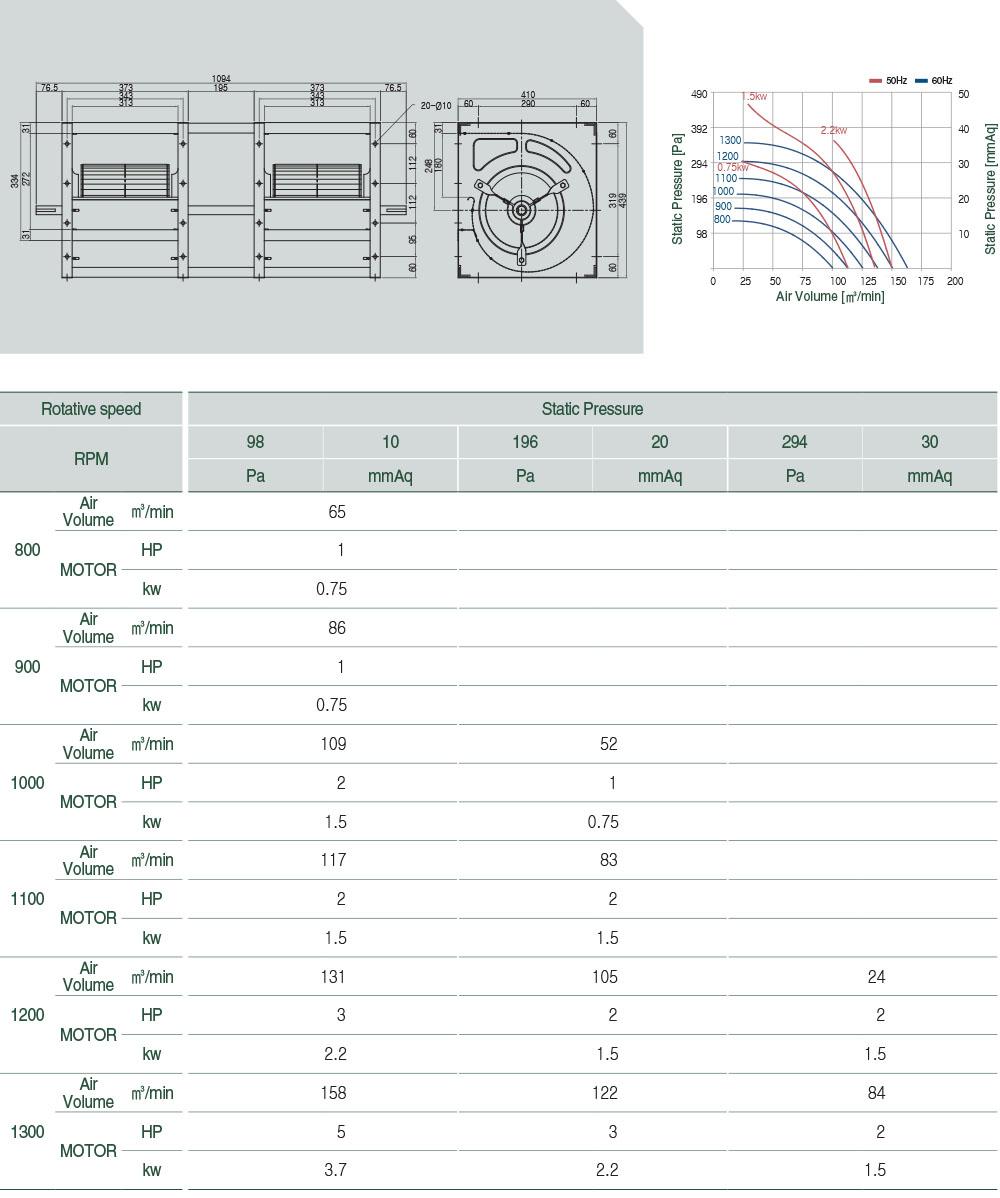 V-AS110DX2 Technical data