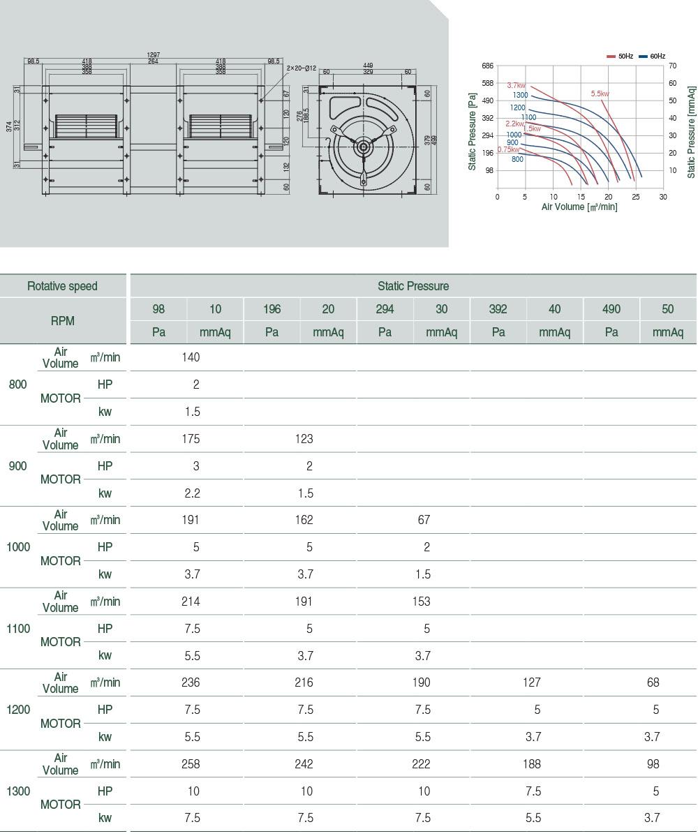 V-AS122DX2 Technical data
